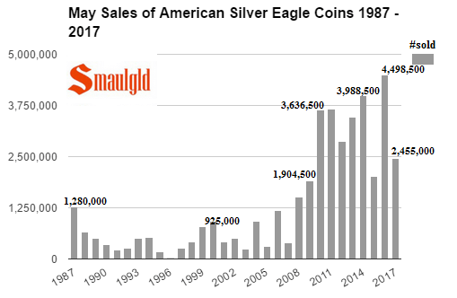 May sales of American Silver Eagles 1987 - 2017
