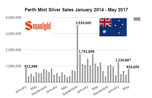 Perth Mint silver sales January 2014 -May 2017