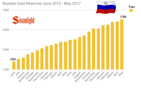 Russian Gold Reserves June 2015 - May 2017
