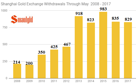 Shanghai Gold Exchange Withdrawals Through May 2008- 2017