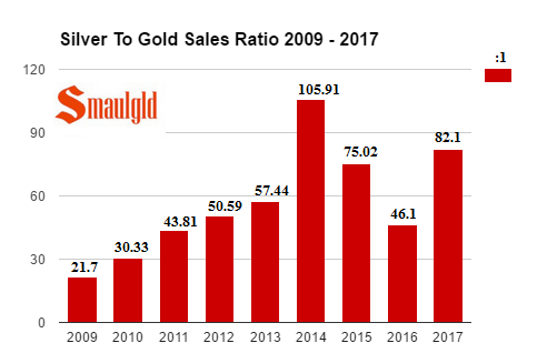 Silver to Gold Sales Ratio 2009 - 2017