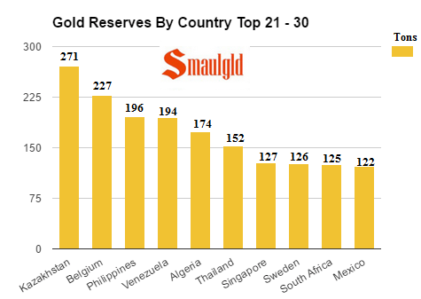 gold reserves by country top 21-30 through May 30 2017
