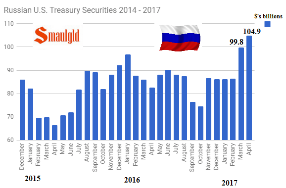 russian holdings US treasuries 2014 - 2017 April