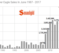 American Silver Eagle Sales in June 1987-2017