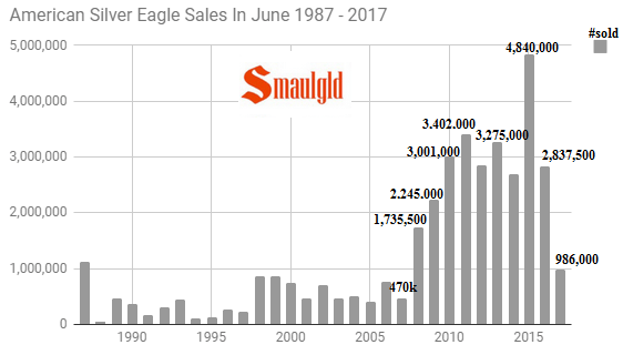 American Silver Eagle Sales in June 1987-2017