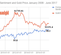 Consumer sentiment and gold price January 2008 -June 2017