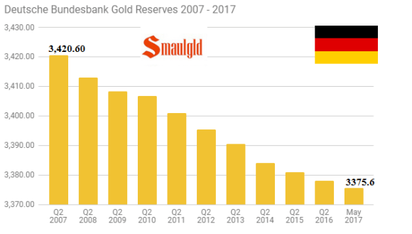 German gold reserves 2007 -2017