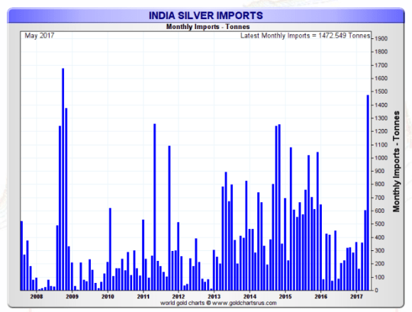 Indian silver monthly imports 2007 -2017