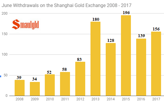 June withdrawals on the Shanghai gold exchange 2008 - 2017