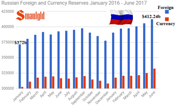 Russian Foreign and Currency Reserves Jan 2016 - June 2017