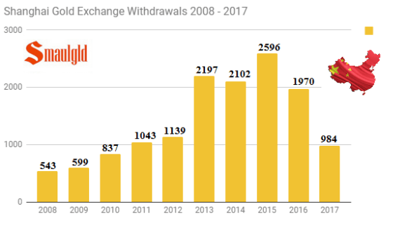 Shanghai Gold Exchange Withdrawals through June 2008 - 2017