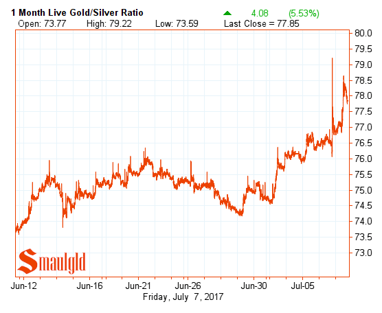 gold silver ratio july7 2017