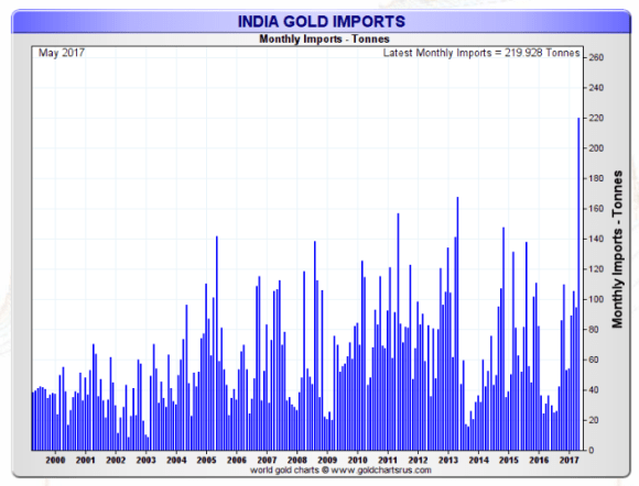 indian monthly gold imports 1999-2017 May