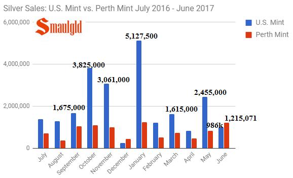 silver sales us mint vs perth mint july 2016 - June 2017