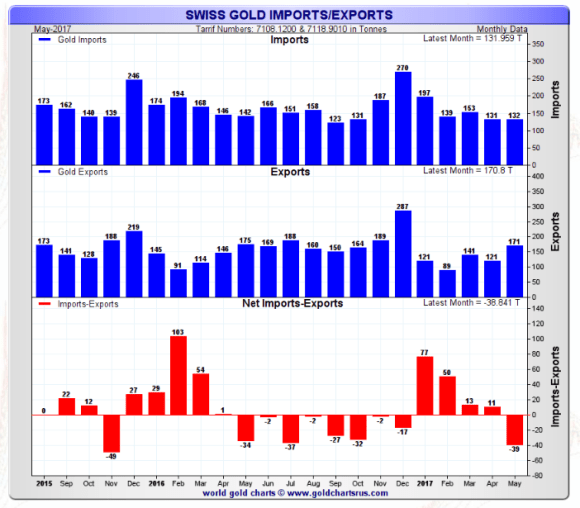 swiss gold exports through May 2017