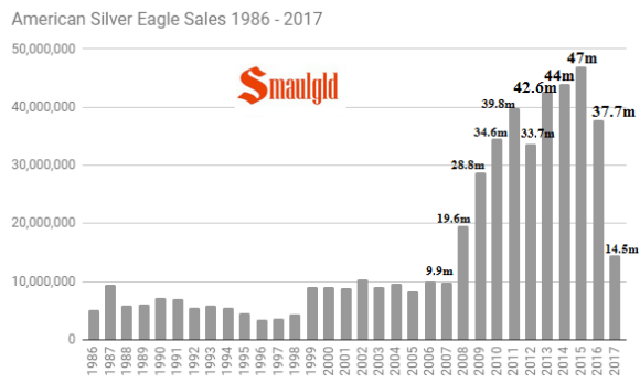 American Silver Eagle Sales 1986 - 2017 through July annual