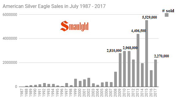 American Silver Eagle sales in July 1987 - 2017