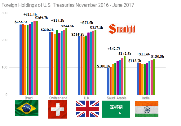 Brazil Saudi UK India and Swiss Holdings of US Treasuries November 2016 - June 2017
