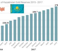 Central bank of Kazakhstan gold reserves 2015 - 2017 June