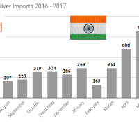 Indian Monthly Silver Imports 2016 -2017 June