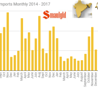 Indian gold imports monthly July 2014 - June 2017