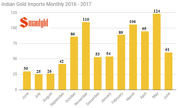 ndian gold imports monthly June 2016- June 2017