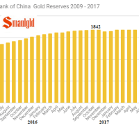 Peoples bank of china gold reserves 2009 -2017 July