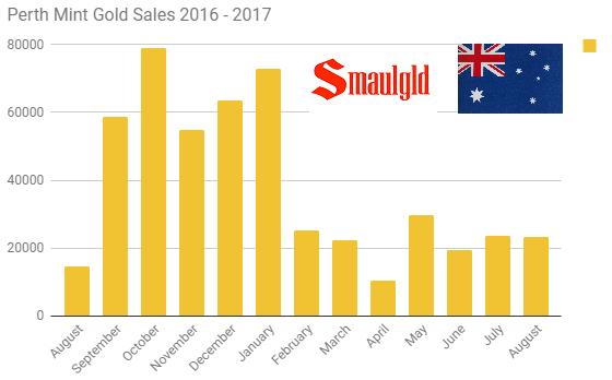 Perth Mint gold sales 2016 - 2017 through August
