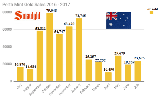 Perth Mint gold sales july 2016 - July 2017