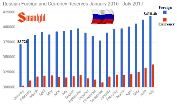 Russian Foreign and Currency Reserves January 2015 - July 2017