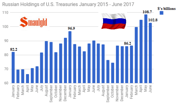 Russian Holdings of US Treasuries January 2015 - June 2017