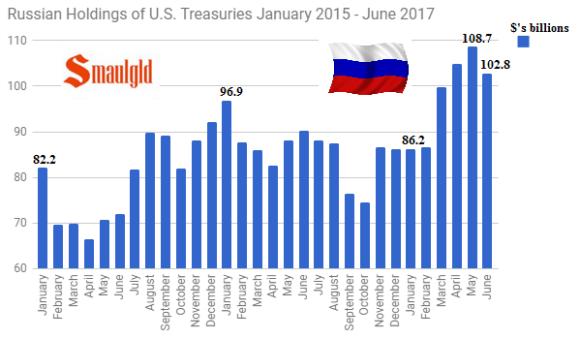 Russian Holdings of US Treasuries January 2015 - June 2017