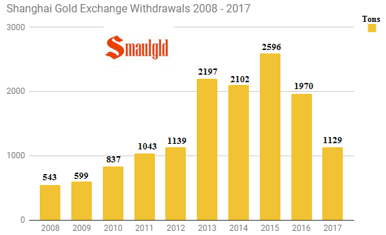 Shanghai gold exchange withdrawals 2008 - 2017 annual through July