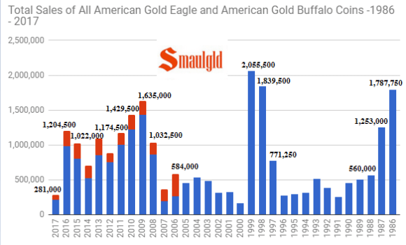 Total sales of all gold eagle and gold buffalo coins 1986 - 2017 through July