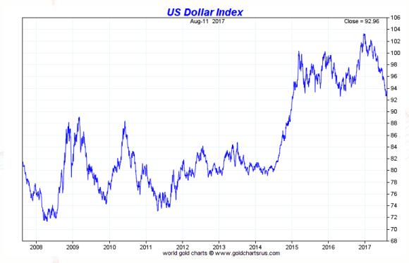 US dollar index ten year August 2017