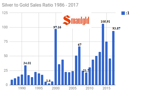 silver to gold sales ratio 1986-2017 through July