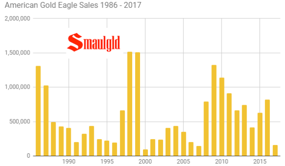 American gold eagle sales 1986 - 2017 through August