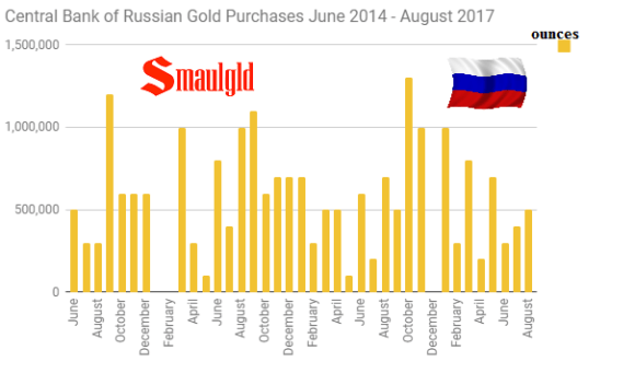 Central Bank of Russia Gold Reserves Monthly Additions June 2014 - August 2017