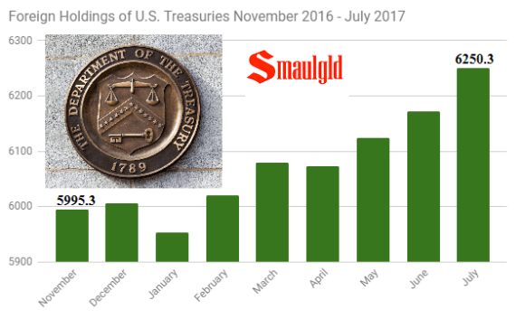Foreign holdings of Us Treasuries November 2016 - July 2017