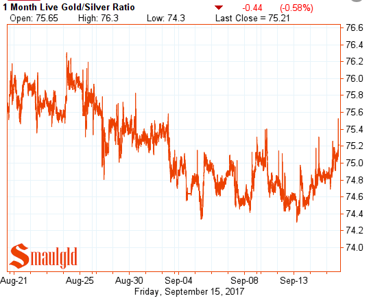 gold silver ratio september 15 2017