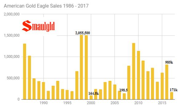 American Gold Eagle Sales 1986 - 2017 through September