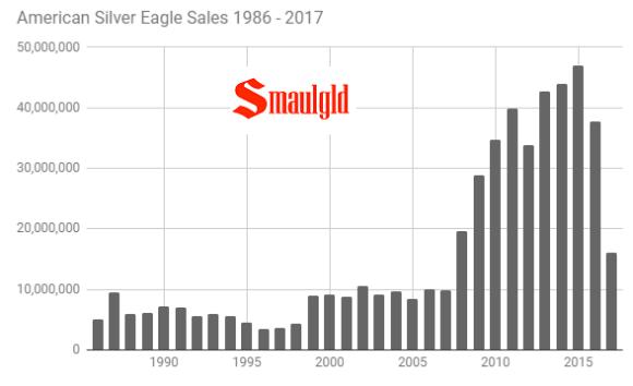 American Silver eagle sales 1986 - 2017 through september