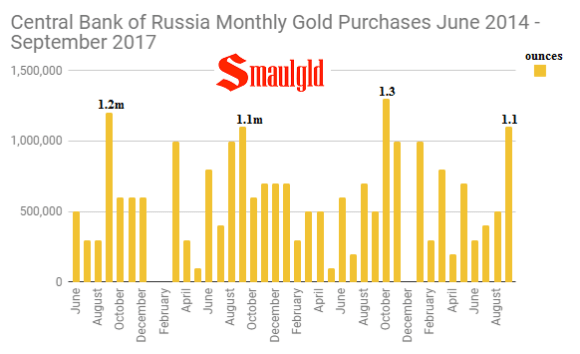 Central Bank of Russia Monthly Gold Purchases June 2014 - September 2017