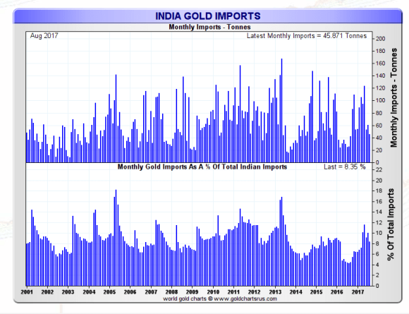 Indian gold imports as a percentage of imports August 2017