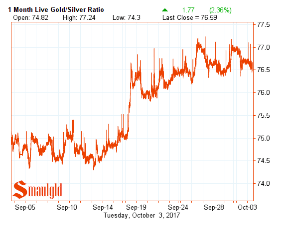 One month gold silver ratio October 2 2017