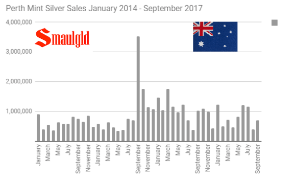 Perth Mint Silver Sales January 2014 - September 2017