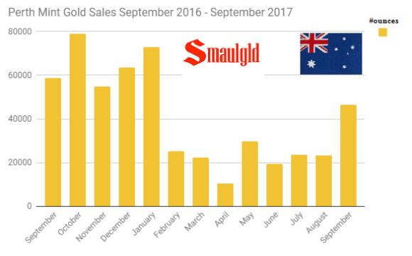 Perth Mint gold sales September 2016 through September 2017