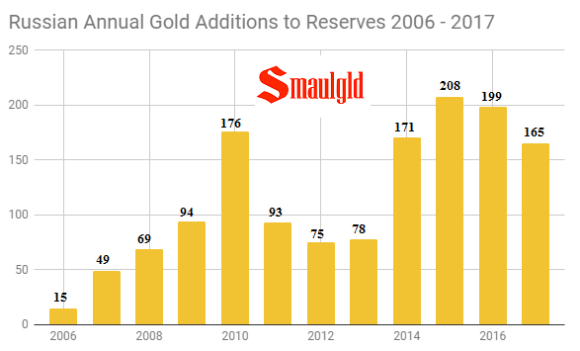 Russian Annual gold reserves additions 2006- 2017 through September