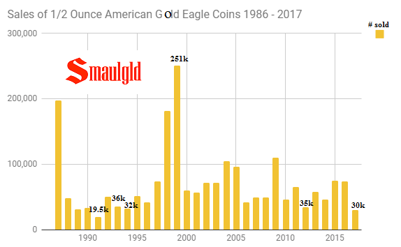 Sales of one half ounce american gold eagle coins