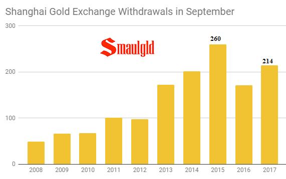 Shanghai Gold Exchange Withdrawals in September 2008 - 2017